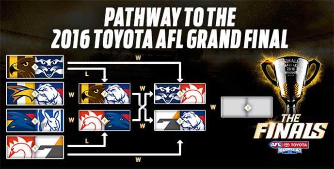AFL prelim 2016