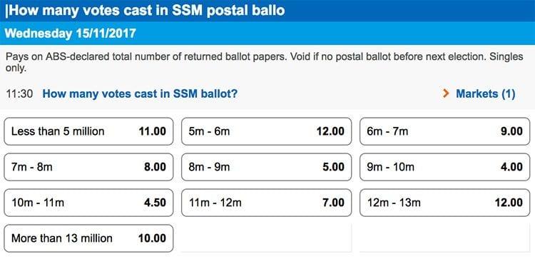 SSM Votes