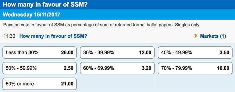 SSM percentage