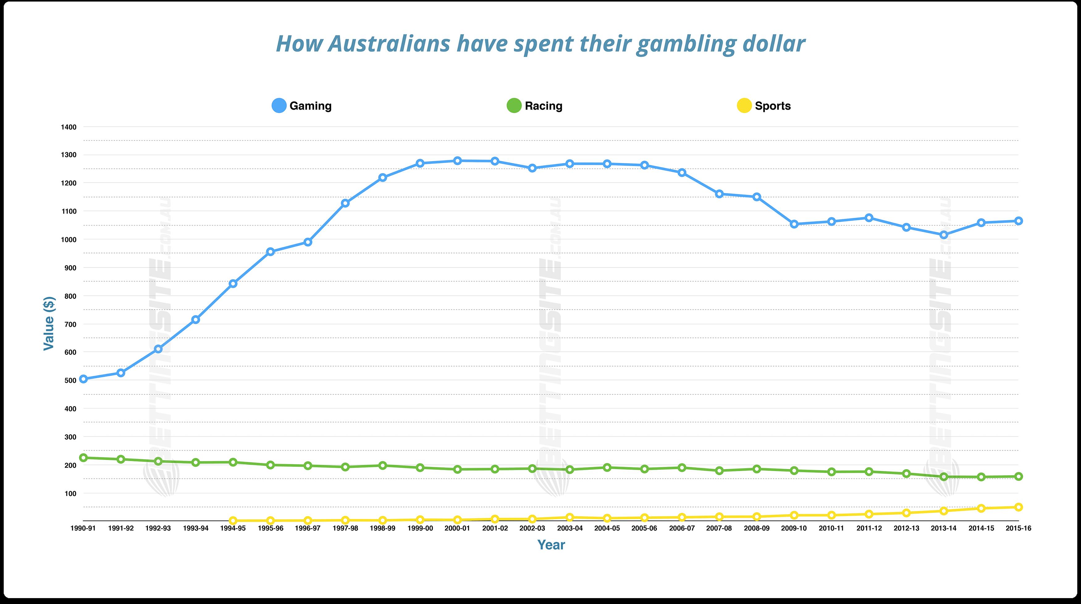 Australian gambling figures