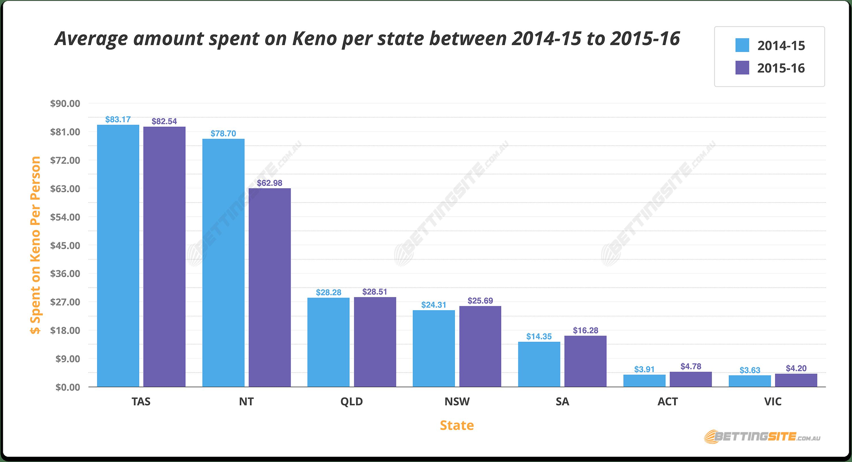 Gambling In Australia Statistics